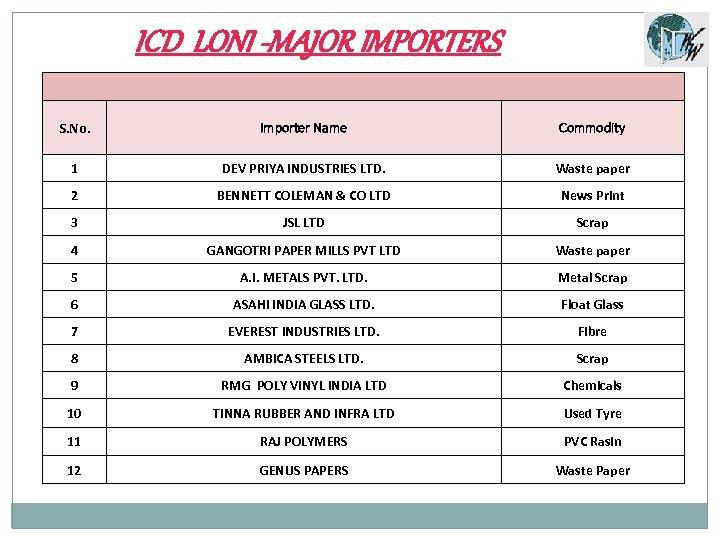 ICD LONI -MAJOR IMPORTERS S. No. Importer Name Commodity 1 DEV PRIYA INDUSTRIES LTD.