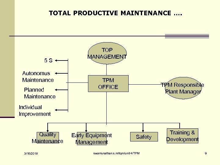 TOTAL PRODUCTIVE MAINTENANCE …. 5 S Autonomus Maintenance Planned Maintenance TOP MANAGEMENT TPM OFFICE