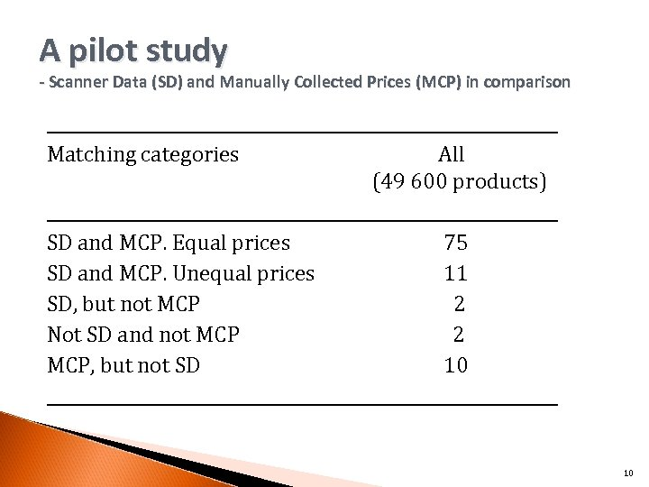 A pilot study - Scanner Data (SD) and Manually Collected Prices (MCP) in comparison
