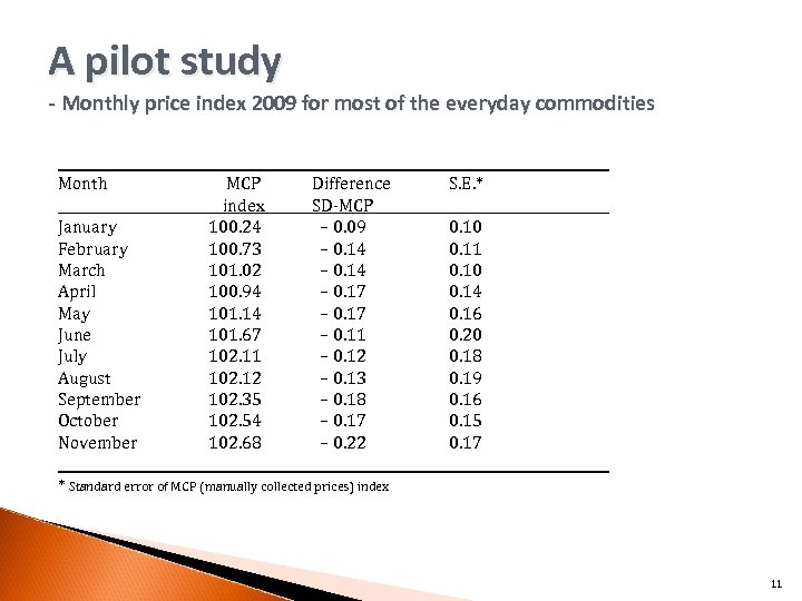 A pilot study - Monthly price index 2009 for most of the everyday commodities