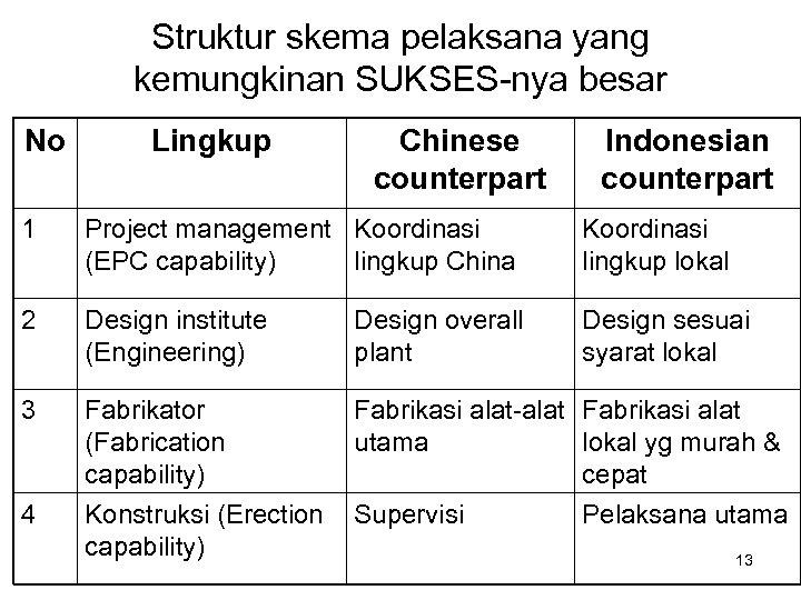 Struktur skema pelaksana yang kemungkinan SUKSES-nya besar No Lingkup Chinese counterpart Indonesian counterpart 1