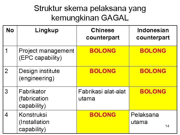 Struktur skema pelaksana yang kemungkinan GAGAL No Lingkup Chinese counterpart Indonesian counterpart 1 Project