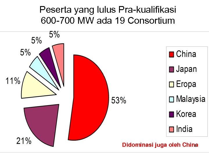 Peserta yang lulus Pra-kualifikasi 600 -700 MW ada 19 Consortium Didominasi juga oleh China