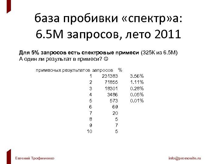 база пробивки «спектр» а: 6. 5 М запросов, лето 2011 Для 5% запросов есть