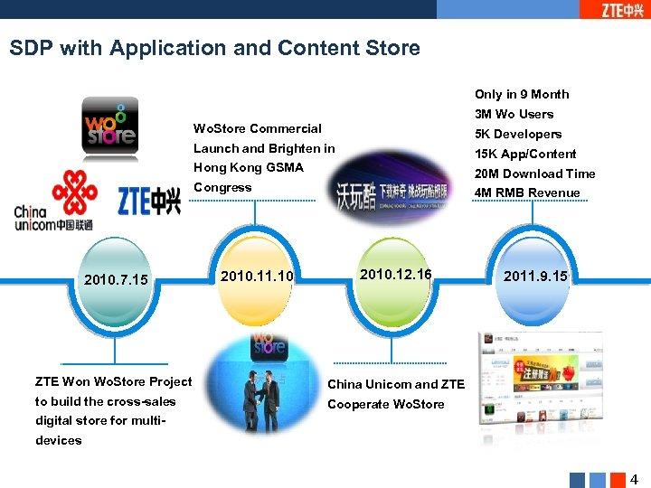 ZTE SDP Introduction Wang Rui SDP International Marketing