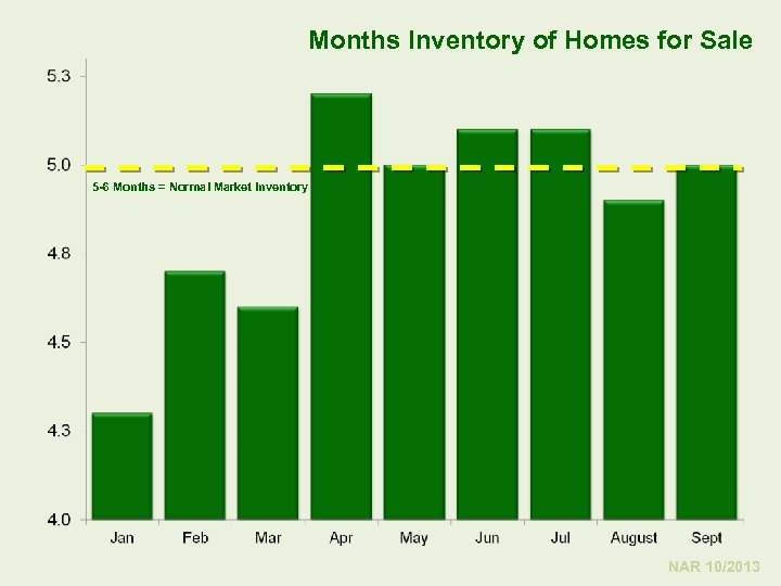 Months Inventory of Homes for Sale 5 -6 Months = Normal Market Inventory NAR