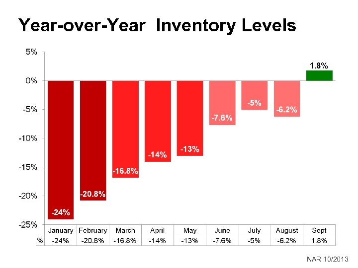 Year-over-Year Inventory Levels NAR 10/2013