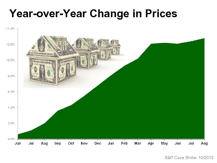 Year-over-Year Change in Prices S&P Case Shiller 10/2013