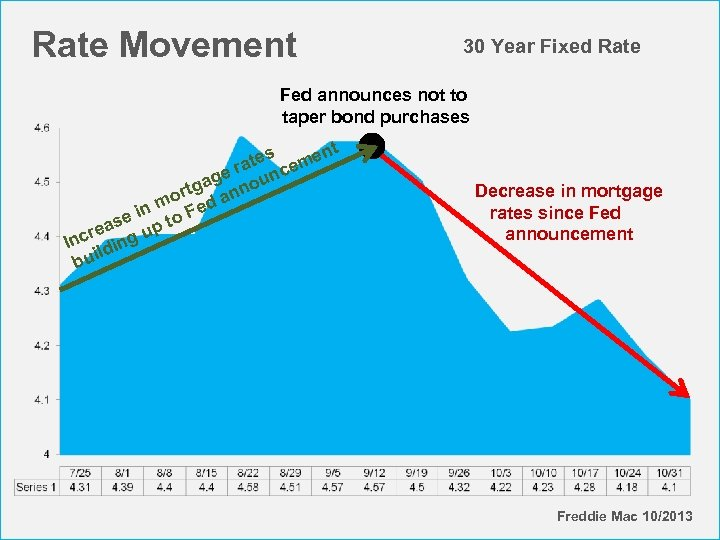 Rate Movement 30 Year Fixed Rate Fed announces not to taper bond purchases t