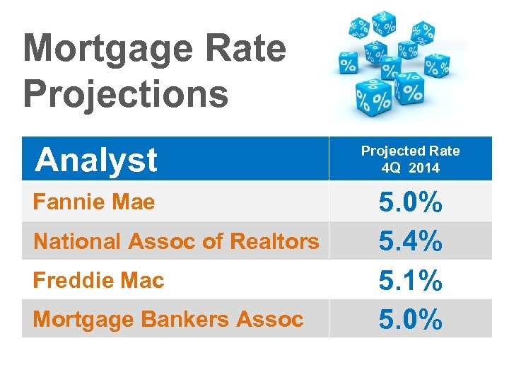 Mortgage Rate Projections Analyst Projected Rate 4 Q 2014 Fannie Mae 5. 0% 5.