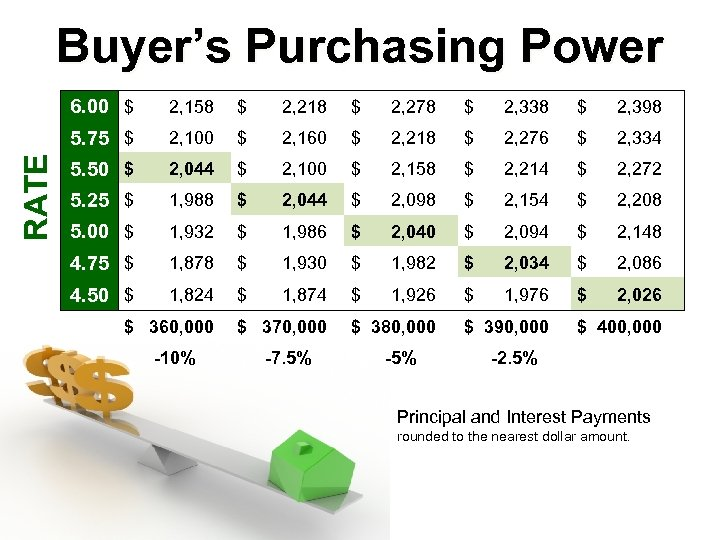 Buyer's Purchasing Power 2, 158 $ 2, 218 $ 2, 278 $ 2, 338