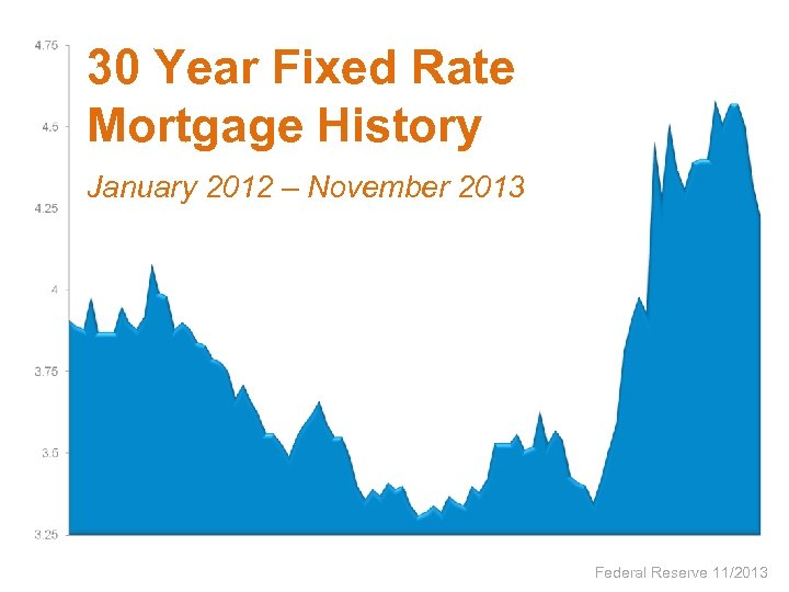 30 Year Fixed Rate Mortgage History January 2012 – November 2013 Federal Reserve 11/2013