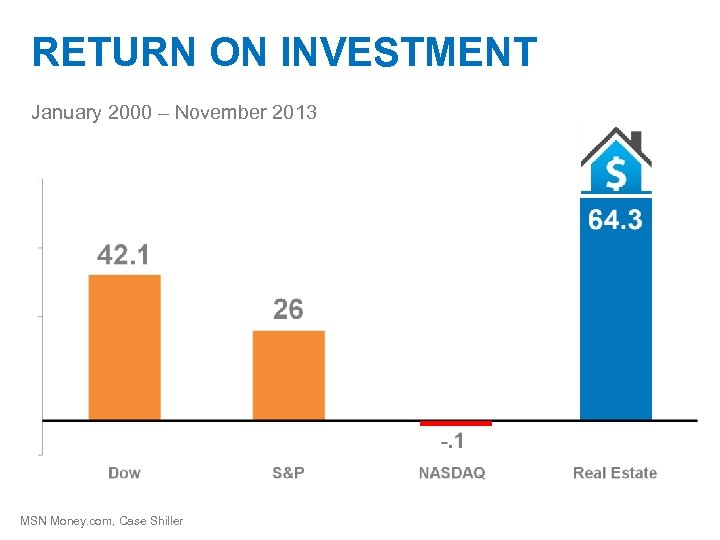 RETURN ON INVESTMENT January 2000 – November 2013 MSN Money. com, Case Shiller
