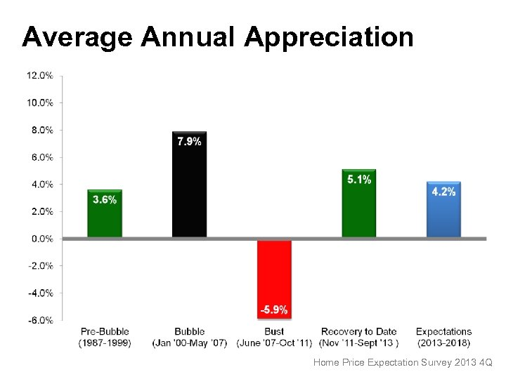 Average Annual Appreciation Home Price Expectation Survey 2013 4 Q