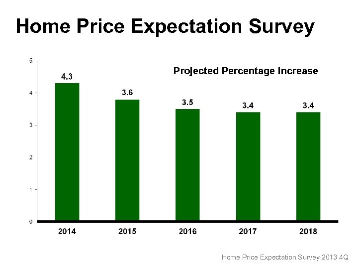 Home Price Expectation Survey Projected Percentage Increase Home Price Expectation Survey 2013 4 Q