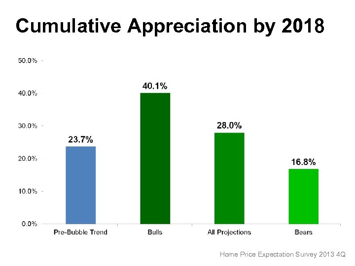 Cumulative Appreciation by 2018 Home Price Expectation Survey 2013 4 Q