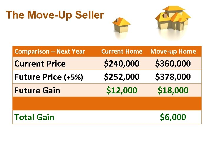The Move-Up Seller Comparison – Next Year Current Home Move-up Home Current Price Future