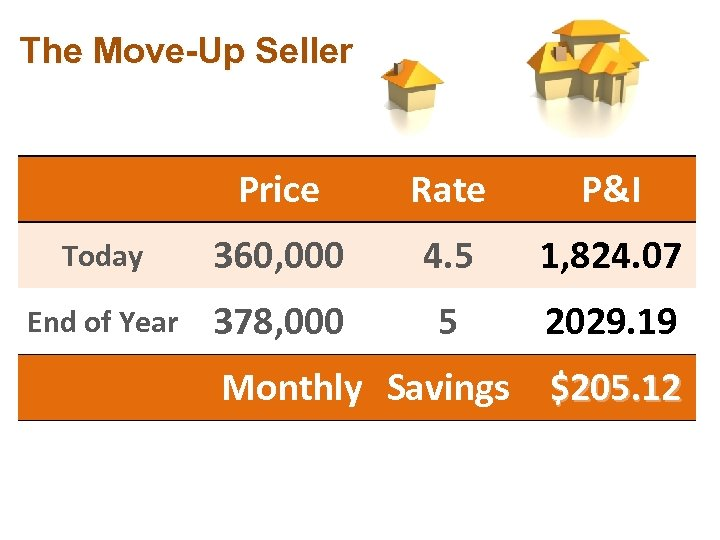 The Move-Up Seller Price Rate P&I Today 360, 000 4. 5 1, 824. 07