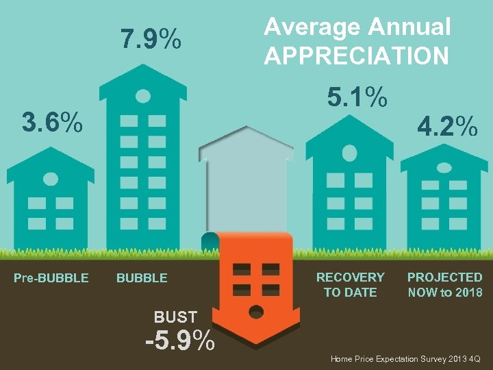 7. 9% 5. 1% 3. 6% Pre-BUBBLE Average Annual APPRECIATION BUBBLE RECOVERY TO DATE