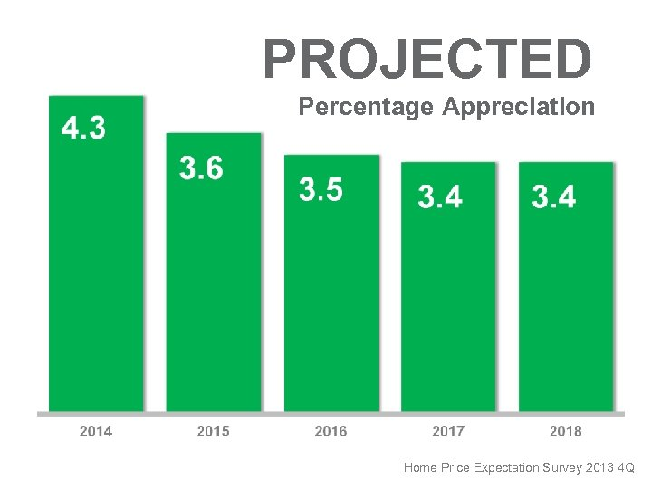 PROJECTED Percentage Appreciation Home Price Expectation Survey 2013 4 Q