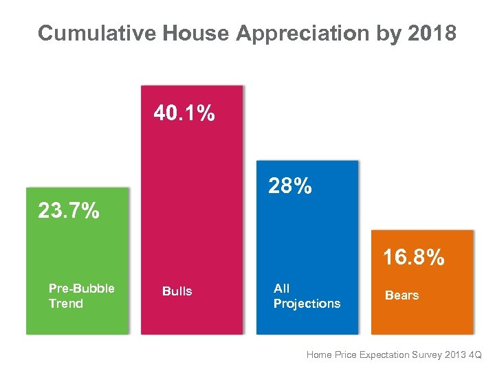 Cumulative House Appreciation by 2018 40. 1% 28% 23. 7% 16. 8% Pre-Bubble Trend