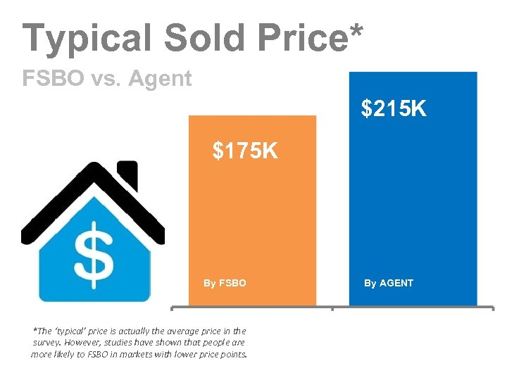 Typical Sold Price* FSBO vs. Agent $215 K $175 K By FSBO *The 'typical'