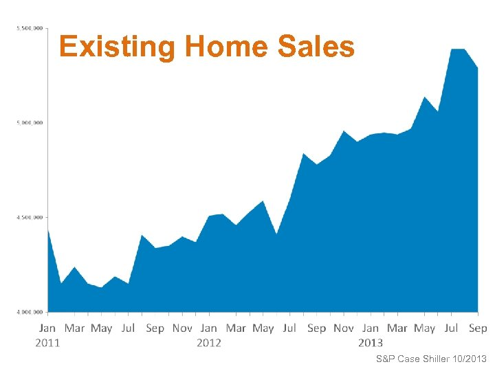 Existing Home Sales S&P Case Shiller 10/2013