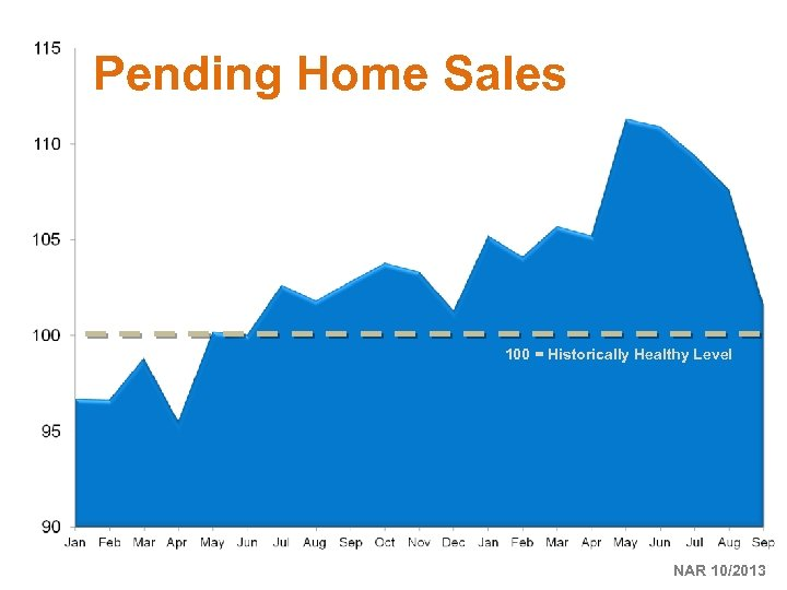Pending Home Sales 100 = Historically Healthy Level NAR 10/2013