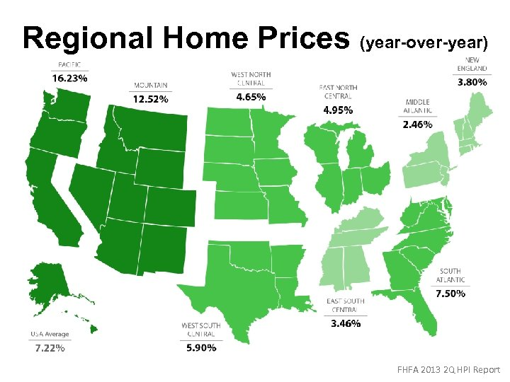 Regional Home Prices (year-over-year) FHFA 2013 2 Q HPI Report