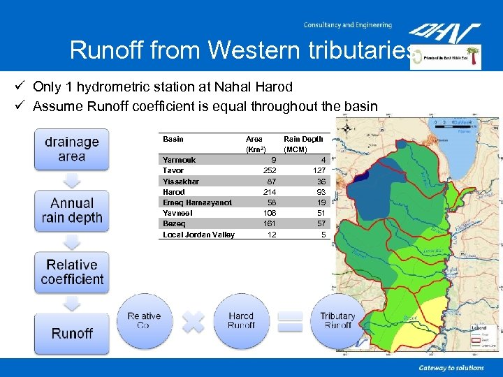 Runoff from Western tributaries ü Only 1 hydrometric station at Nahal Harod ü Assume
