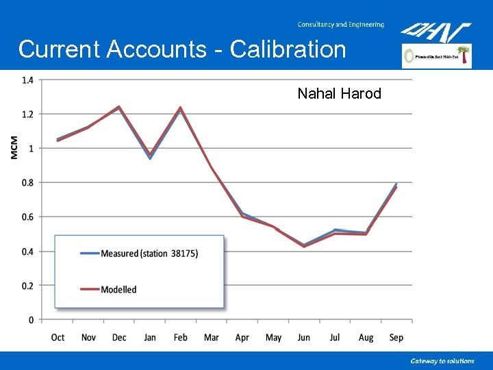 Current Accounts - Calibration Nahal Harod
