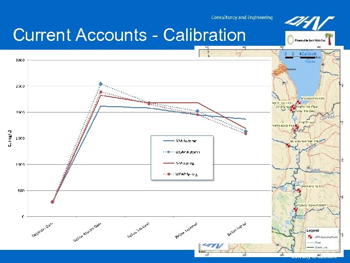 Current Accounts - Calibration §Assumptions regarding salinity: • Fixed salinity of all water sources