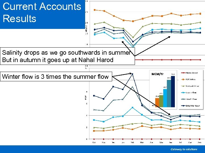Current Accounts Results Salinity drops as we go southwards in summer But in autumn