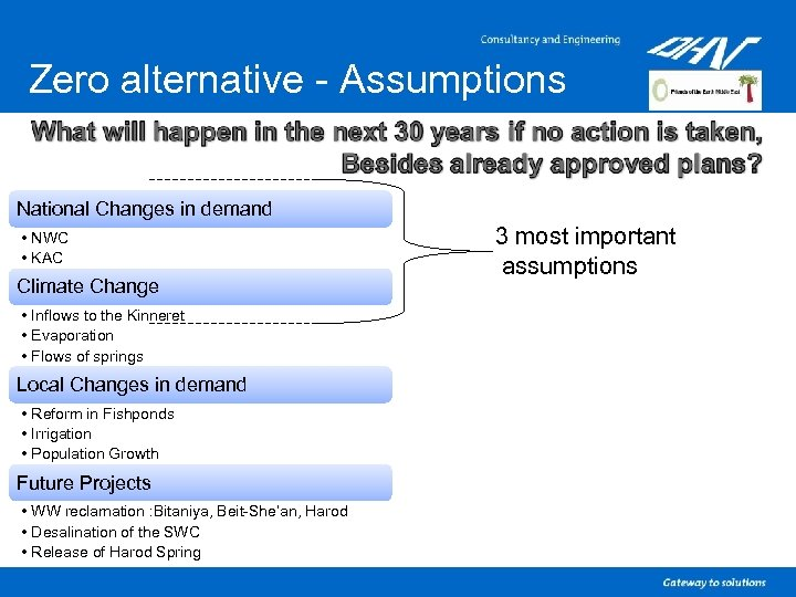 Zero alternative - Assumptions National Changes in demand • NWC • KAC Climate Change
