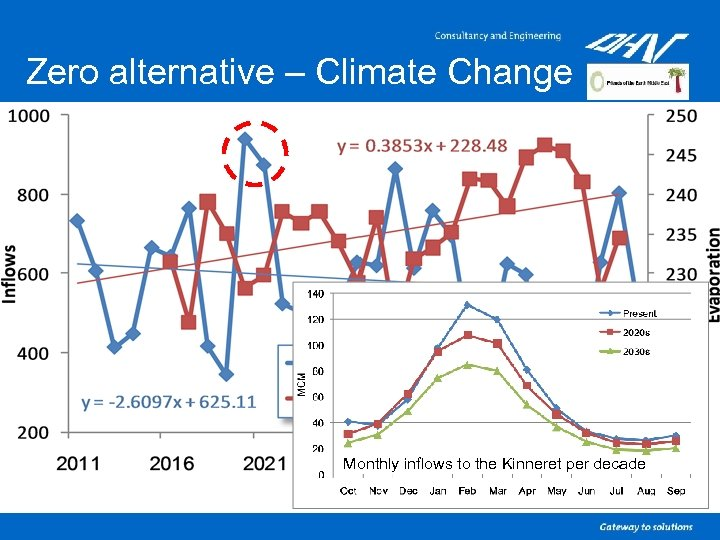 Zero alternative – Climate Change Monthly inflows to the Kinneret per decade
