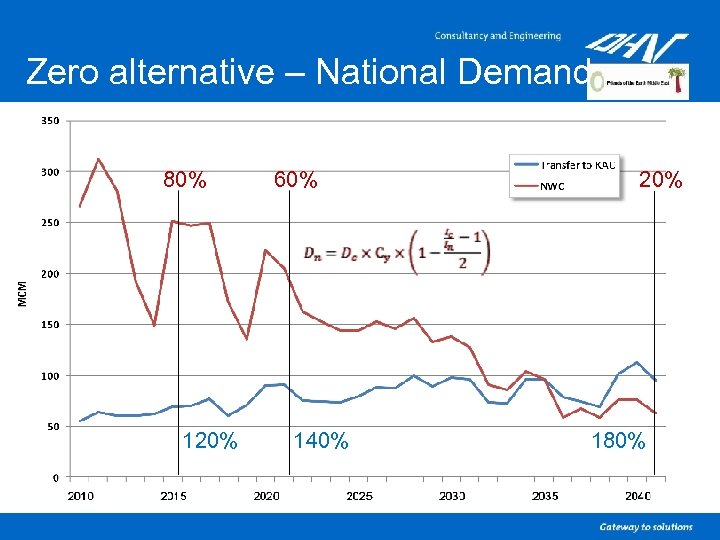 Zero alternative – National Demand 80% 120% 60% 140% 20% 180%