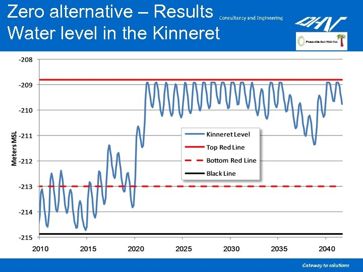 Zero alternative – Results Water level in the Kinneret