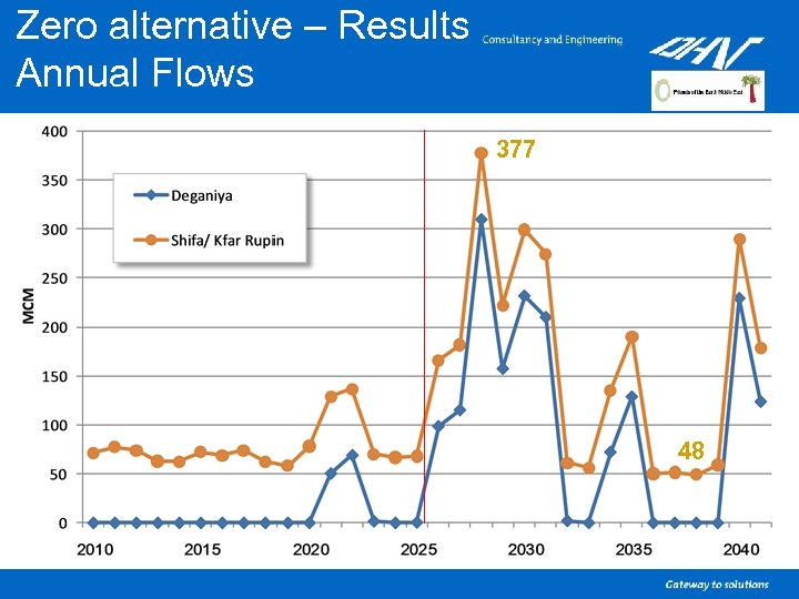 Zero alternative – Results Annual Flows 377 48