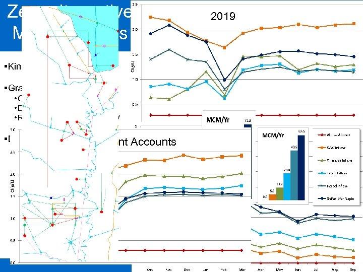 Zero alternative – Results 2019 Monthly Flows – 1 st period §Kinneret is still