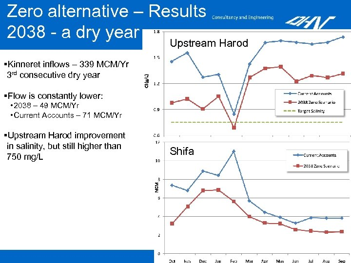 Zero alternative – Results 2038 - a dry year Upstream Harod §Kinneret inflows –