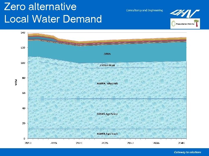 Zero alternative Local Water Demand