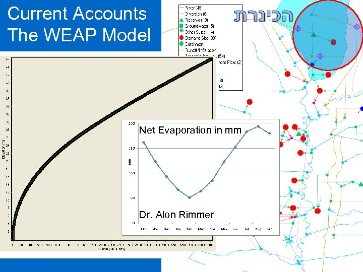 Current Accounts The WEAP Model Net Evaporation in mm Dr. Alon Rimmer