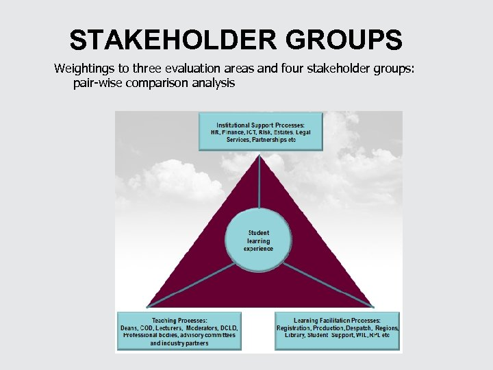 STAKEHOLDER GROUPS Weightings to three evaluation areas and four stakeholder groups: pair-wise comparison analysis