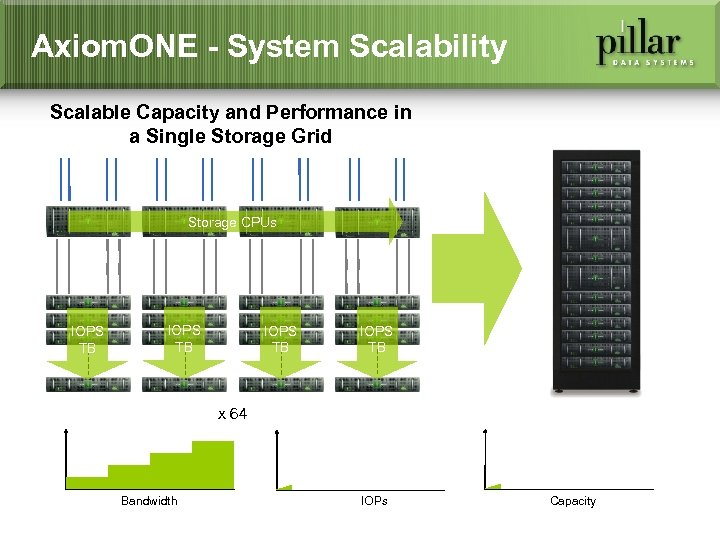Axiom. ONE - System Scalability Scalable Capacity and Performance in a Single Storage Grid
