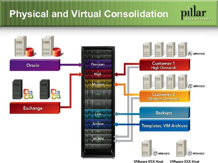 Physical and Virtual Consolidation