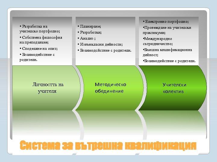 • Pазработка на учителско портфолио; • Собствена философия на преподаване; • Споделяне на