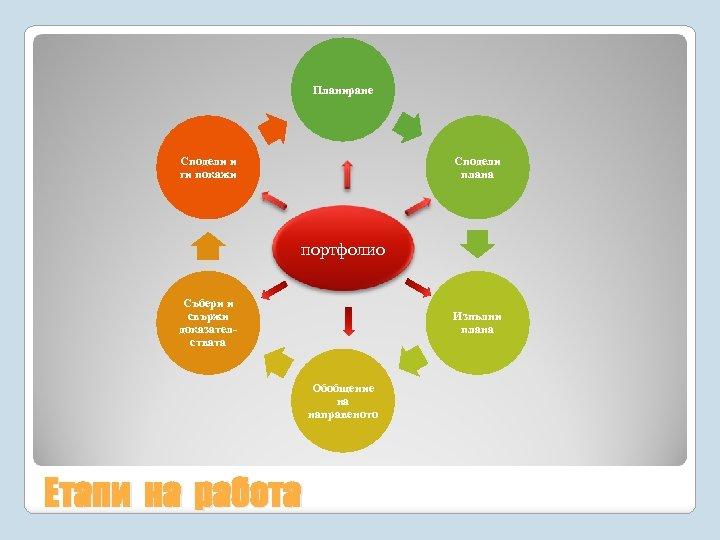 Планиране Сподели и ги покажи Сподели плана портфолио Събери и свържи доказателствата Изпълни плана