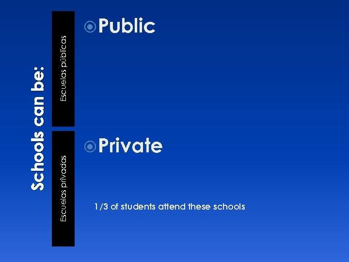 Escuelas públicas Escuelas privadas Schools can be: Public Private 1/3 of students attend these