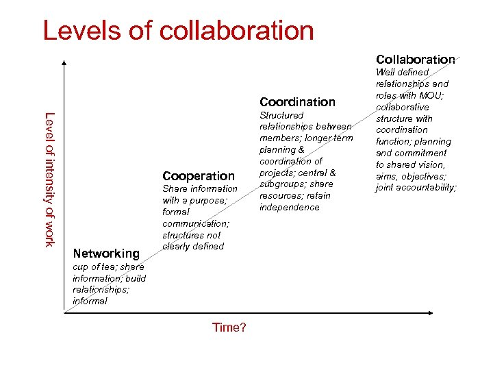 Levels of collaboration Coordination Level of intensity of work Cooperation Networking Share information with