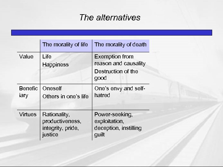 The alternatives The morality of life Value The morality of death Life Happiness Exemption